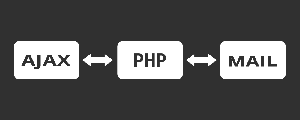 AJAX ve PHP ile Mail Gönderme Formu