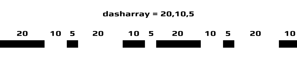 Dash Array